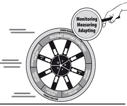 Monitoring, Measuring & Adapting | Strategic Planning